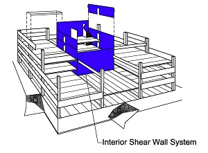 Interior Shear Wall System